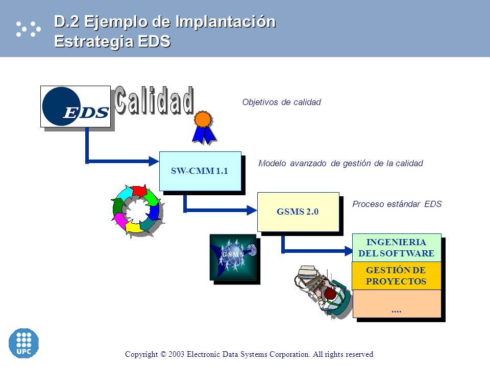 Copyright © 2003 Electronic Data Systems Corporation. All rights reserved D.0. Introducción D.1. El proceso de mejora de la calidad. Modelos de refere