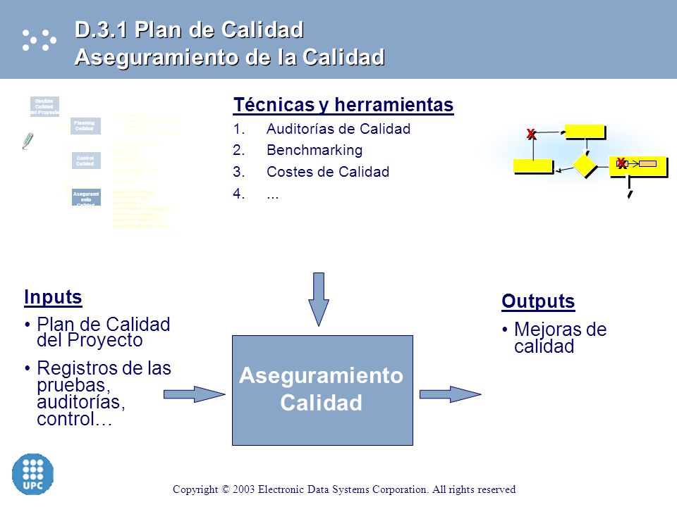 Copyright © 2003 Electronic Data Systems Corporation. All rights reserved D.3.1 Plan de Calidad Planificación de la Calidad Inputs Política Calidad De