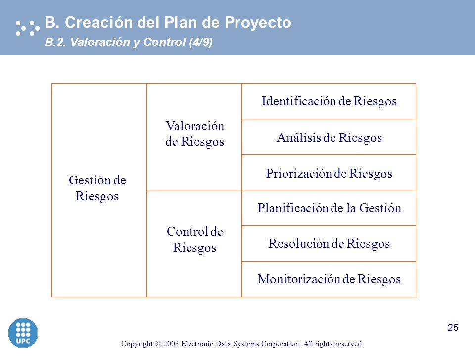 Copyright © 2003 Electronic Data Systems Corporation. All rights reserved 24 B.2. Gestión Riesgos (3/9) B. Creación del Plan de Proyecto Frases célebr