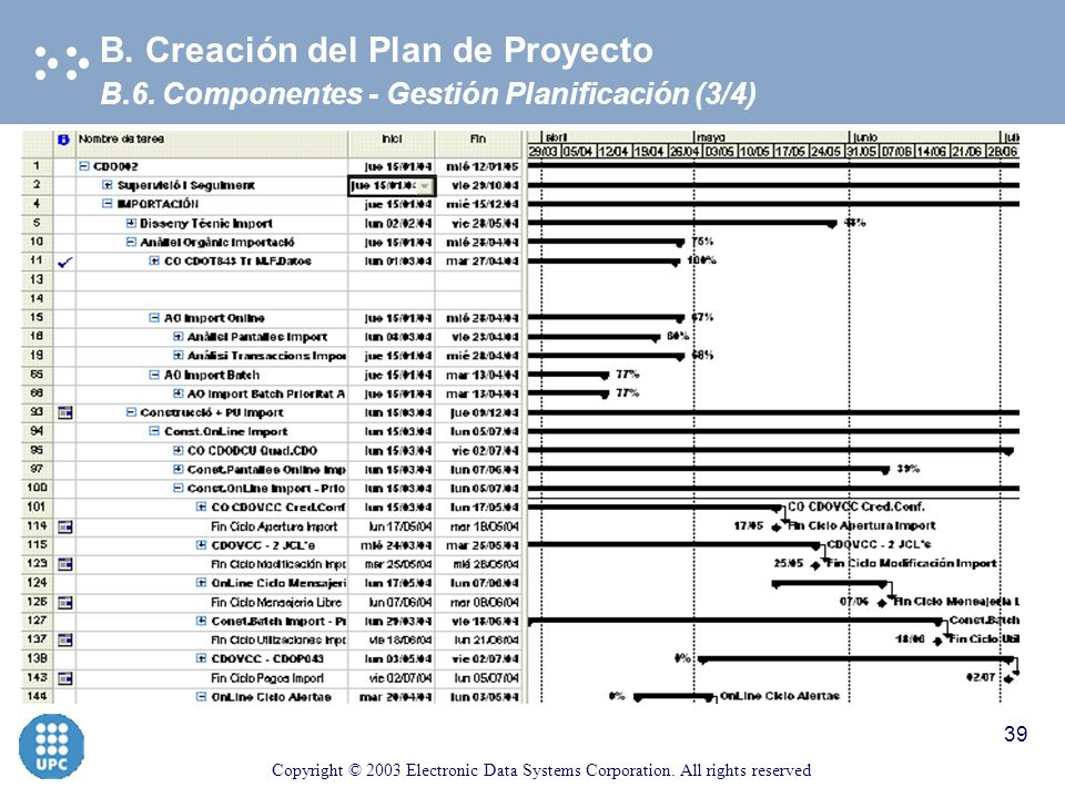 Copyright © 2003 Electronic Data Systems Corporation. All rights reserved 38 B.6. Componentes - Gestión Planificación (3/4) B. Creación del Plan de Pr