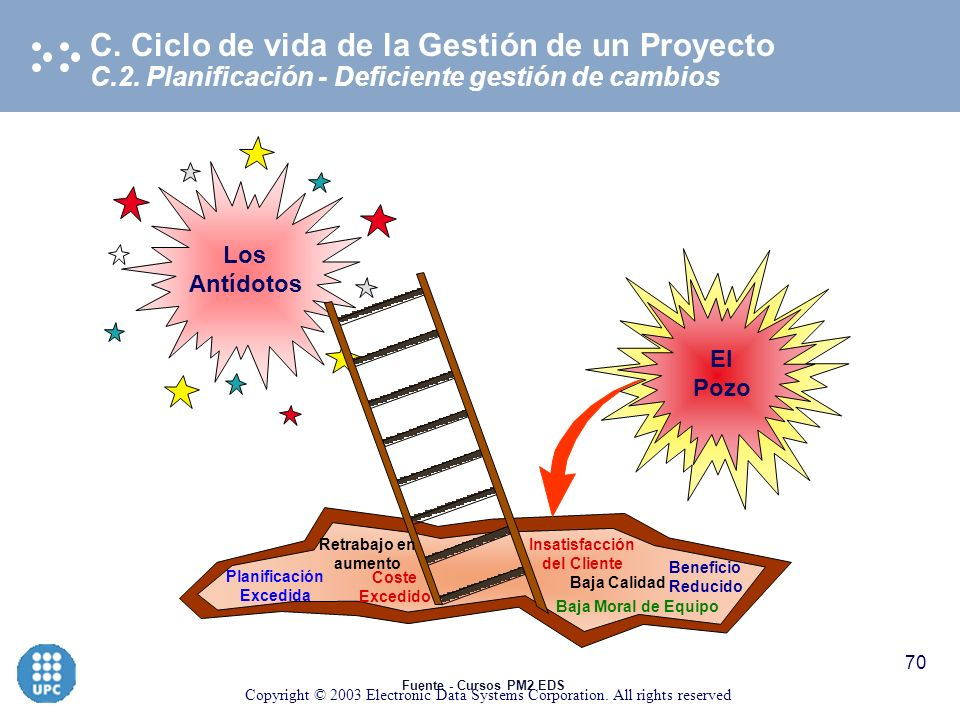 Copyright © 2003 Electronic Data Systems Corporation. All rights reserved 69 C.2. Planificación C. Ciclo de vida de la Gestión de un Proyecto Errores
