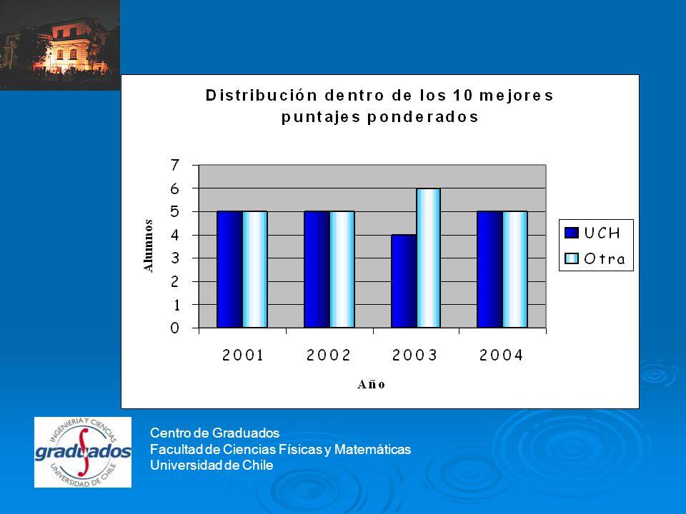 Centro de Graduados Facultad de Ciencias Físicas y Matemáticas Universidad de Chile