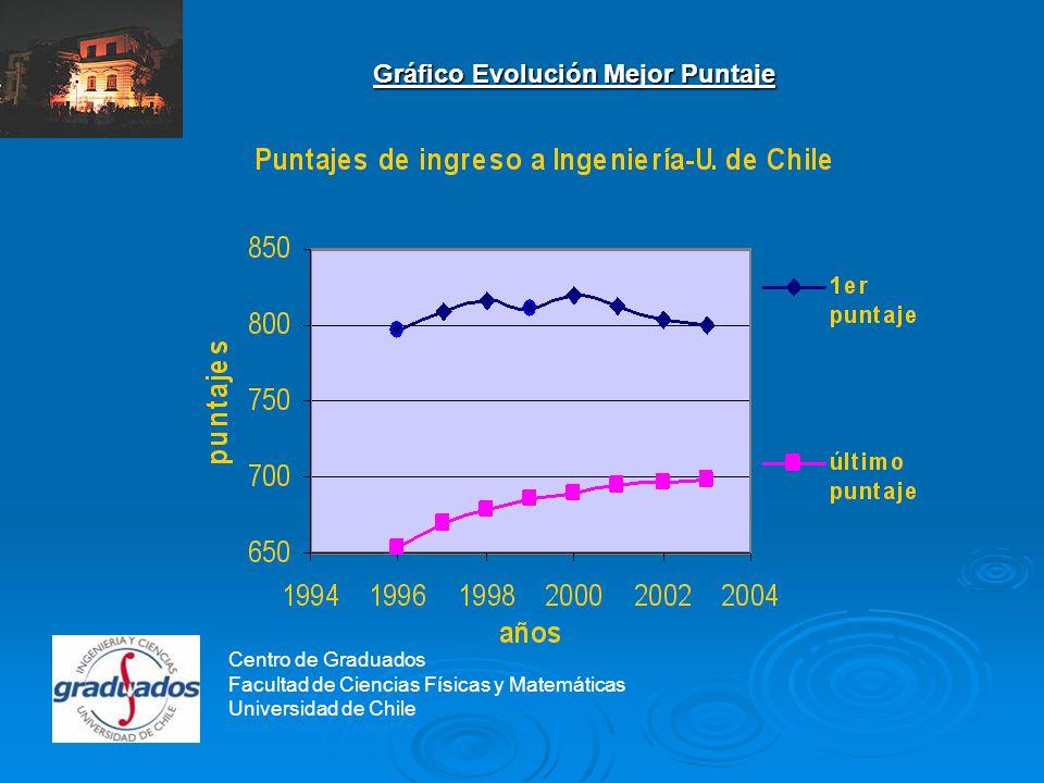 Centro de Graduados Gráfico Evolución Mejor Puntaje Centro de Graduados Facultad de Ciencias Físicas y Matemáticas Universidad de Chile