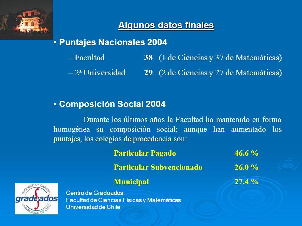 Centro de Graduados Algunos datos finales Puntajes Nacionales 2004 – Facultad38 (1 de Ciencias y 37 de Matemáticas) – 2 a Universidad29 (2 de Ciencias y 27 de Matemáticas) Composición Social 2004 Durante los últimos años la Facultad ha mantenido en forma homogénea su composición social; aunque han aumentado los puntajes, los colegios de procedencia son: Particular Pagado46.6 % Particular Subvencionado26.0 % Municipal27.4 % Centro de Graduados Facultad de Ciencias Físicas y Matemáticas Universidad de Chile