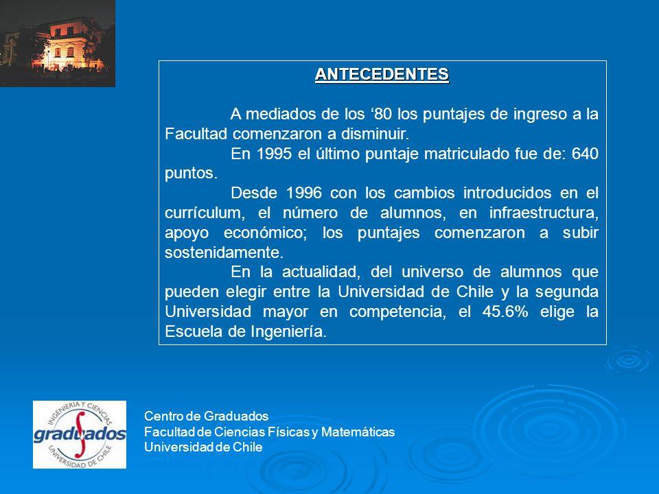 Centro de Graduados 1996 18% 1996 18% 199722% 199722% 199825% 199825% 199927% 199927% 200033% 200033% 200135% 200135% 200244% 200244% 2003 44% 2003 44% 200445,6% 200445,6% Porcentaje de Alumnos que en condiciones de elegir cualquier Universidad para estudiar optó por Beauchef Centro de Graduados Facultad de Ciencias Físicas y Matemáticas Universidad de Chile