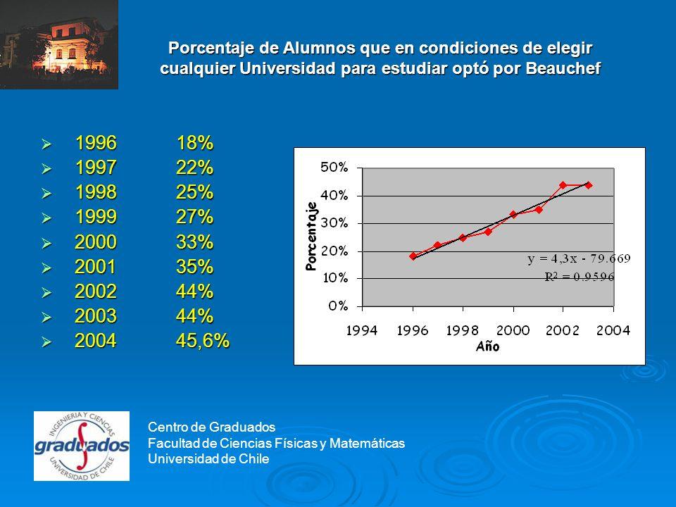 Centro de Graduados Porcentaje de alumnos con promedio ponderado igual o superior a 700 puntos, que eligió Beauchef Centro de Graduados Facultad de Ciencias Físicas y Matemáticas Universidad de Chile