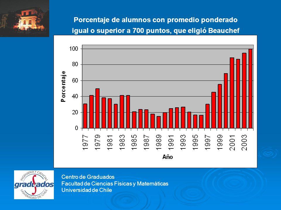 Centro de Graduados De los 10 mejores alumnos que entraron a Ingeniería en Chile en términos de puntaje, 5 eligieron nuestra Facultad en 2004 Centro de Graduados Facultad de Ciencias Físicas y Matemáticas Universidad de Chile
