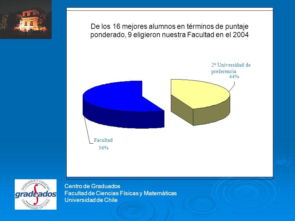 Centro de Graduados De los 16 mejores alumnos en términos de puntaje ponderado, 9 eligieron nuestra Facultad en el 2004 2 a Universidad de preferencia 44% Facultad 56% Centro de Graduados Facultad de Ciencias Físicas y Matemáticas Universidad de Chile