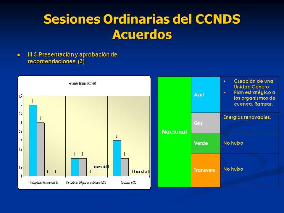 Sesiones Ordinarias del CCNDS Acuerdos III.3 Presentación y aprobación de recomendaciones (3) III.3 Presentación y aprobación de recomendaciones (3) Nacional Azul Creación de una Unidad Género Plan estratégico a los organismos de cuenca.
