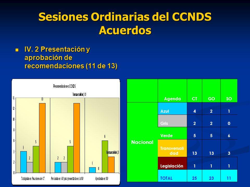 Sesiones Ordinarias del CCNDS Acuerdos IV. 2 Presentación y aprobación de recomendaciones (11 de 13) IV. 2 Presentación y aprobación de recomendacione
