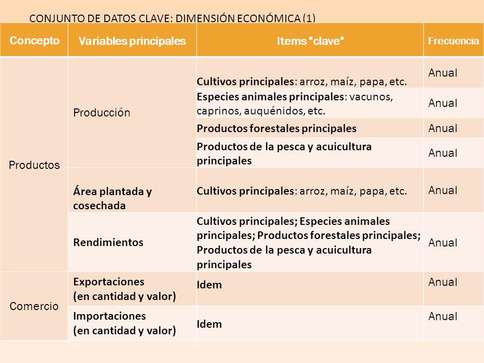Concepto Variables principalesItems clave Frecuencia Productos Producción Cultivos principales: arroz, maíz, papa, etc.