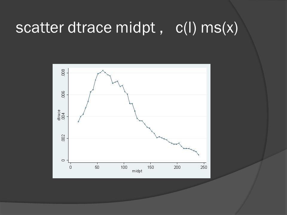 scatter dtrace midpt, c(l) ms(x)