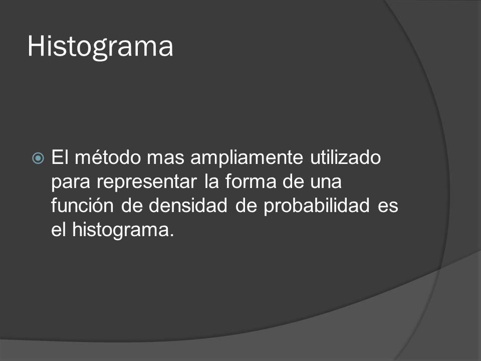 Histograma El método mas ampliamente utilizado para representar la forma de una función de densidad de probabilidad es el histograma.