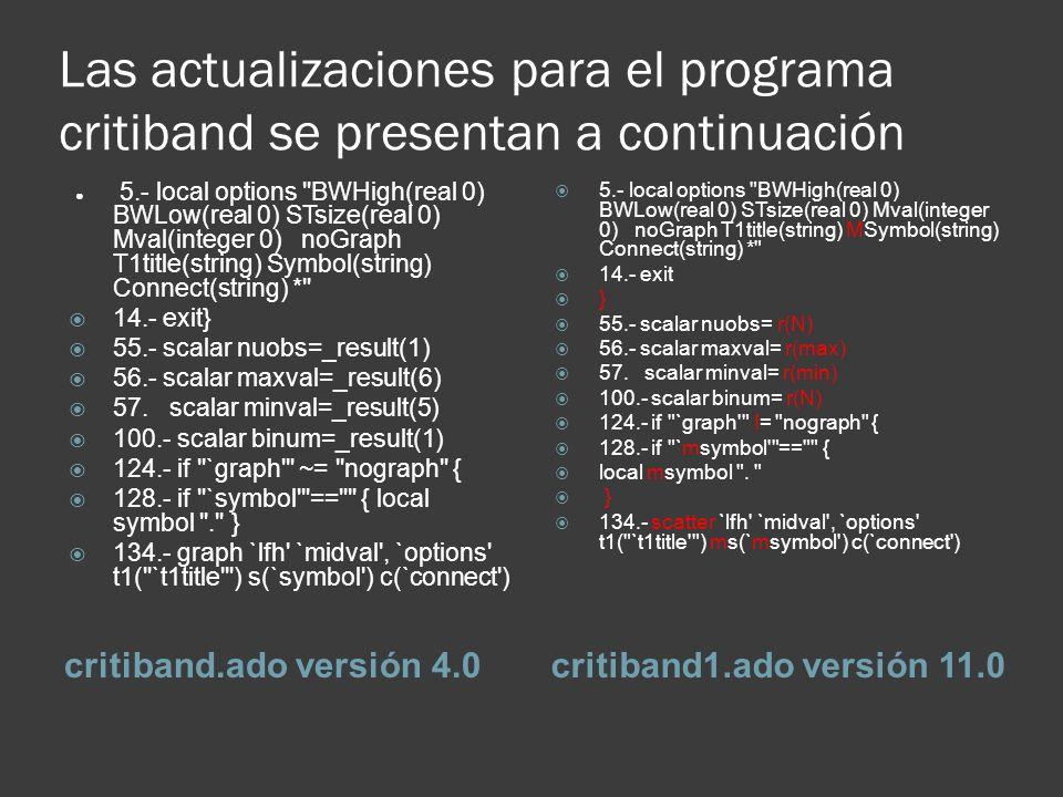 Las actualizaciones para el programa critiband se presentan a continuación critiband.ado versión 4.0critiband1.ado versión 11.0 5.- local options