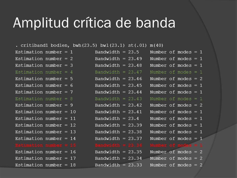 Amplitud crítica de banda. critiband1 bodlen, bwh(23.5) bwl(23.1) st(.01) m(40) Estimation number = 1 Bandwidth = 23.5 Number of modes = 1 Estimation