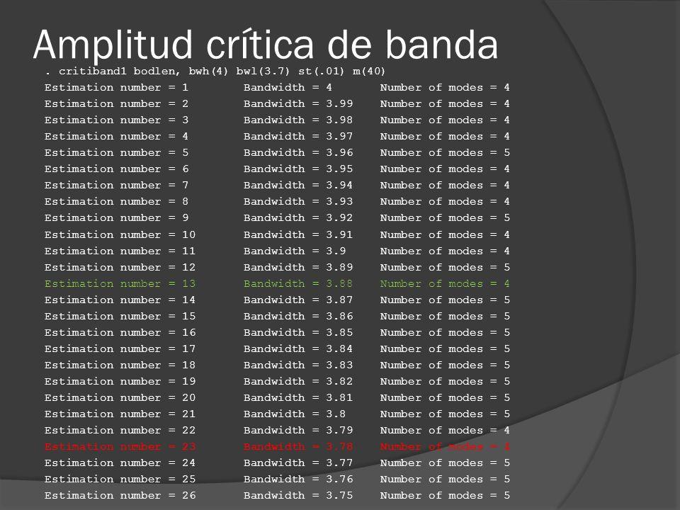 Amplitud crítica de banda. critiband1 bodlen, bwh(4) bwl(3.7) st(.01) m(40) Estimation number = 1 Bandwidth = 4 Number of modes = 4 Estimation number