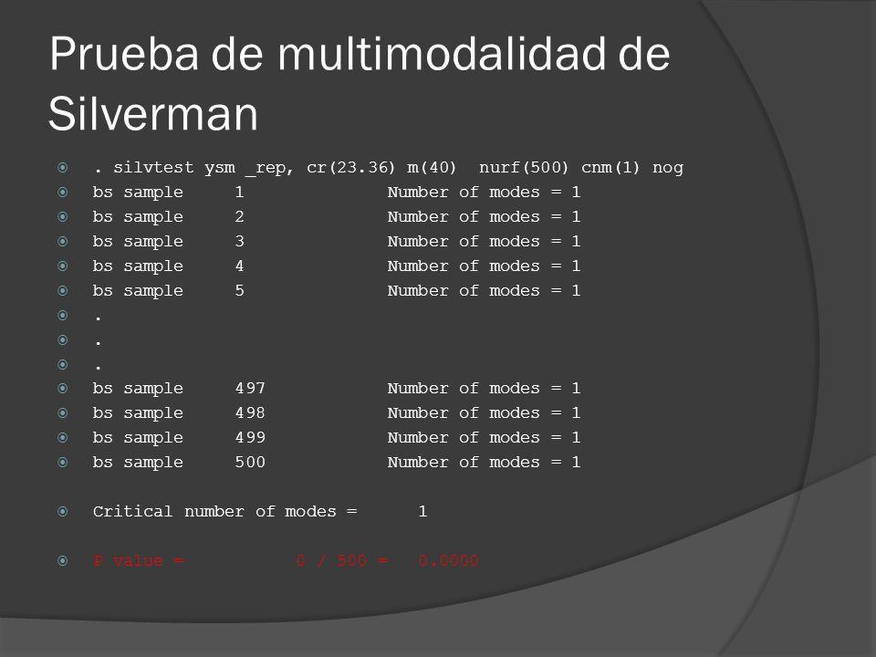 Prueba de multimodalidad de Silverman. silvtest ysm _rep, cr(23.36) m(40) nurf(500) cnm(1) nog bs sample 1 Number of modes = 1 bs sample 2 Number of m