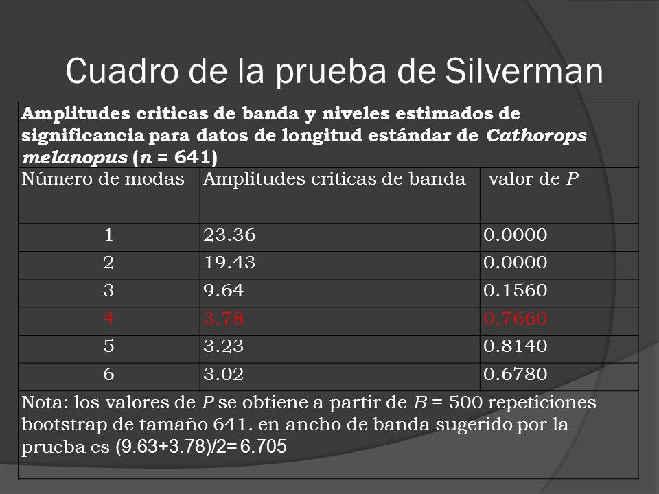 Cuadro de la prueba de Silverman Amplitudes criticas de banda y niveles estimados de significancia para datos de longitud estándar de Cathorops melano