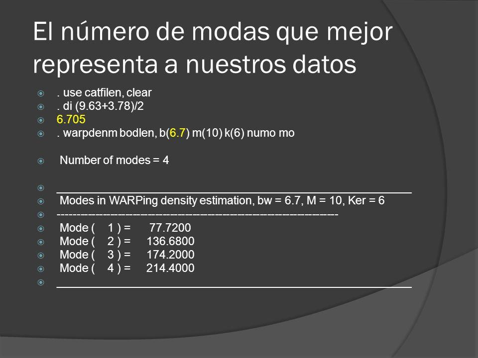 El número de modas que mejor representa a nuestros datos. use catfilen, clear. di (9.63+3.78)/2 6.705. warpdenm bodlen, b(6.7) m(10) k(6) numo mo Numb