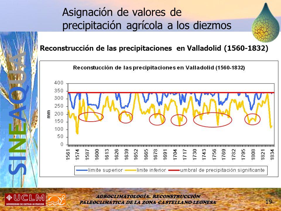 AGROCLIMATOLOGÍA. RECONSTRUCCIÓN PALEOCLIMÁTICA DE LA ZONA CASTELLANO-LEONESA 19 Asignación de valores de precipitación agrícola a los diezmos SI NE A