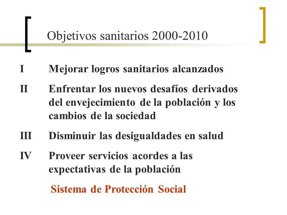 Objetivos sanitarios 2000-2010 IMejorar logros sanitarios alcanzados IIEnfrentar los nuevos desafíos derivados del envejecimiento de la población y los cambios de la sociedad IIIDisminuir las desigualdades en salud IVProveer servicios acordes a las expectativas de la población Sistema de Protección Social