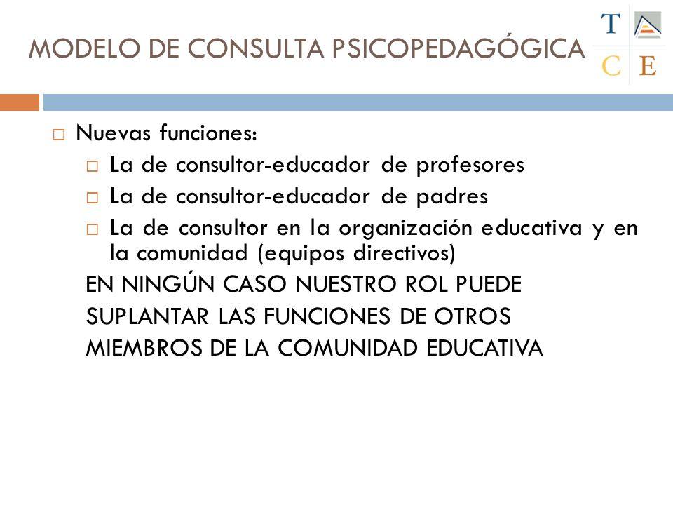 Nuevas funciones: La de consultor-educador de profesores La de consultor-educador de padres La de consultor en la organización educativa y en la comunidad (equipos directivos) EN NINGÚN CASO NUESTRO ROL PUEDE SUPLANTAR LAS FUNCIONES DE OTROS MIEMBROS DE LA COMUNIDAD EDUCATIVA MODELO DE CONSULTA PSICOPEDAGÓGICA