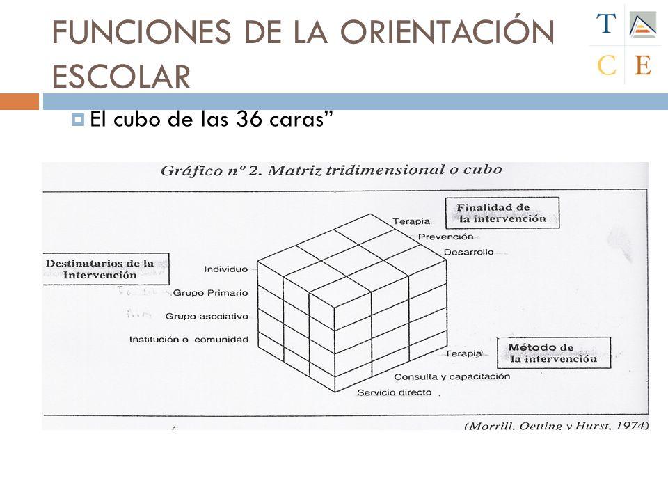FUNCIONES DE LA ORIENTACIÓN ESCOLAR El cubo de las 36 caras