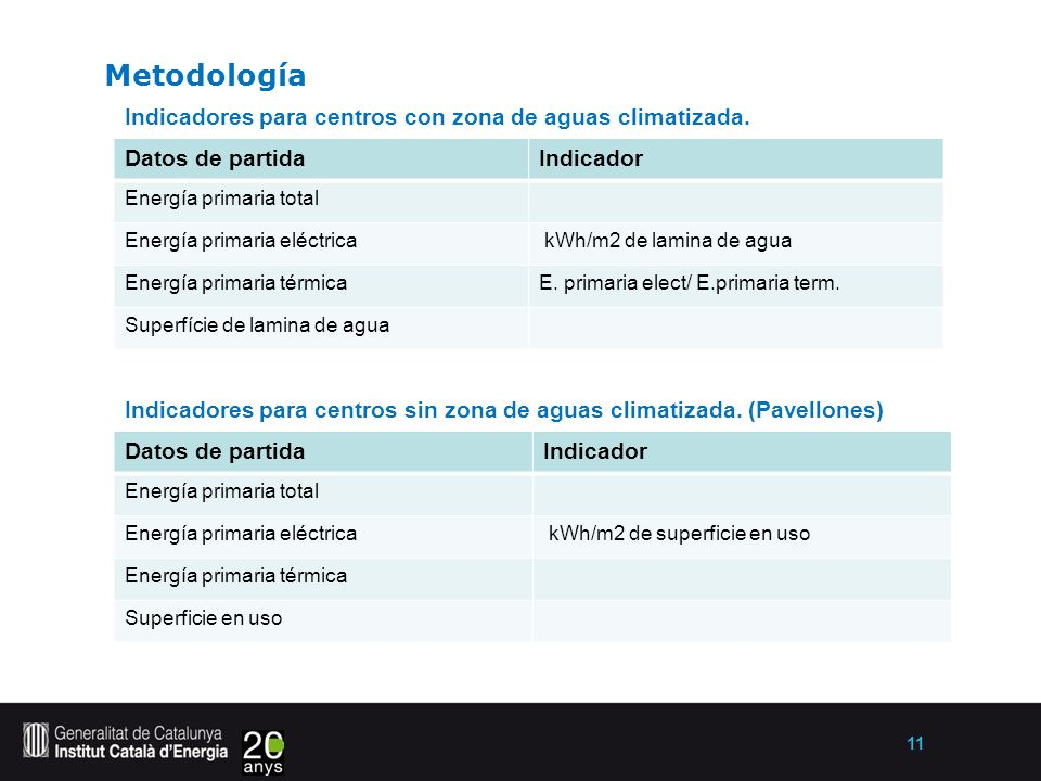 11 Metodología.