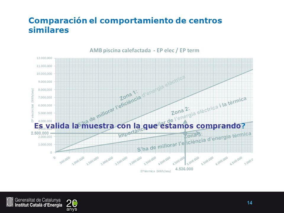 14 Comparación el comportamiento de centros similares Es valida la muestra con la que estamos comprando