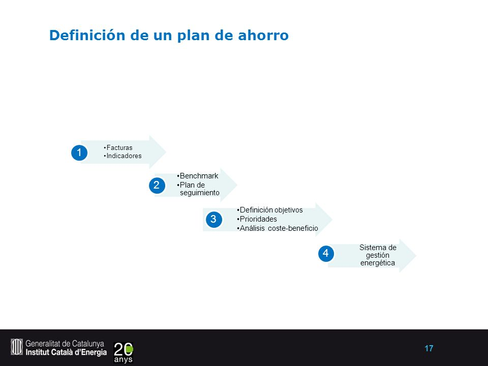 17 Definición de un plan de ahorro Facturas Indicadores 1 Benchmark Plan de seguimiento 2 Definición objetivos Prioridades Análisis coste-beneficio 3 Sistema de gestión energética 4