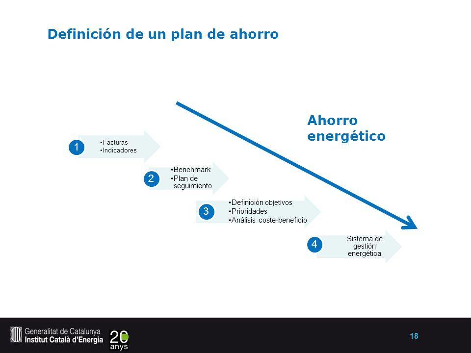 18 Definición de un plan de ahorro Facturas Indicadores 1 Benchmark Plan de seguimiento 2 Definición objetivos Prioridades Análisis coste-beneficio 3 Sistema de gestión energética 4 Ahorro energético
