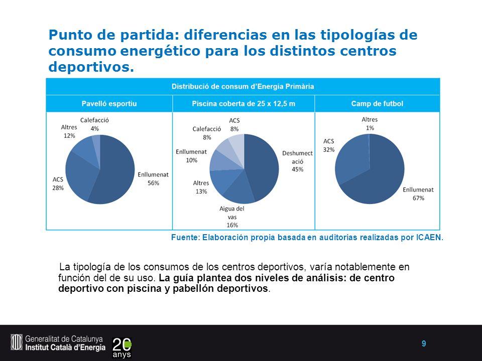 9 Punto de partida: diferencias en las tipologías de consumo energético para los distintos centros deportivos.