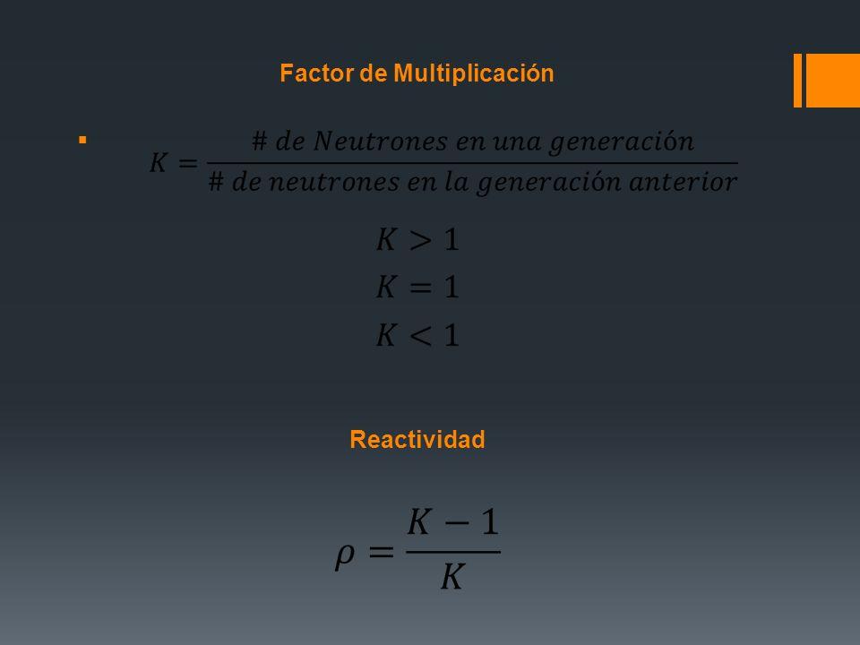 Factor de Multiplicación Reactividad