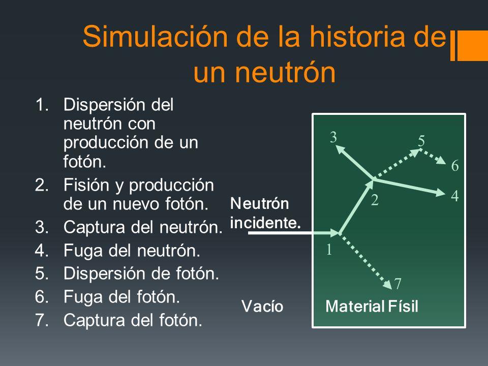 Simulación de la historia de un neutrón 1.Dispersión del neutrón con producción de un fotón. 2.Fisión y producción de un nuevo fotón. 3.Captura del ne