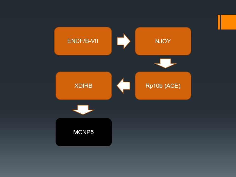 ENDF/B-VII NJOY Rp10b (ACE) MCNP5 XDIRB