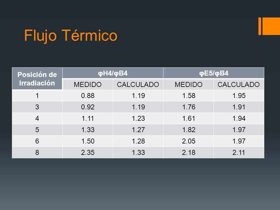 Flujo Térmico Posición de Irradiación φH4/φB4φE5/φB4 MEDIDO CALCULADOMEDIDOCALCULADO 10.881.191.581.95 30.921.191.761.91 41.111.231.611.94 51.331.271.