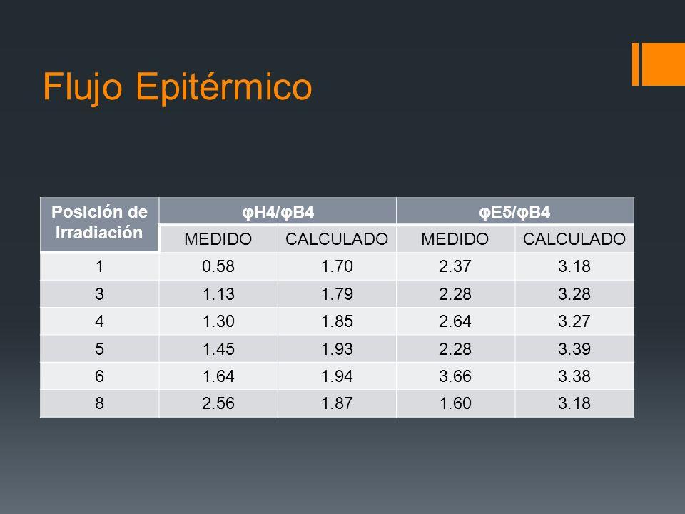 Flujo Epitérmico Posición de Irradiación φH4/φB4φE5/φB4 MEDIDOCALCULADOMEDIDOCALCULADO 10.581.702.373.18 31.131.792.283.28 41.301.852.643.27 51.451.93
