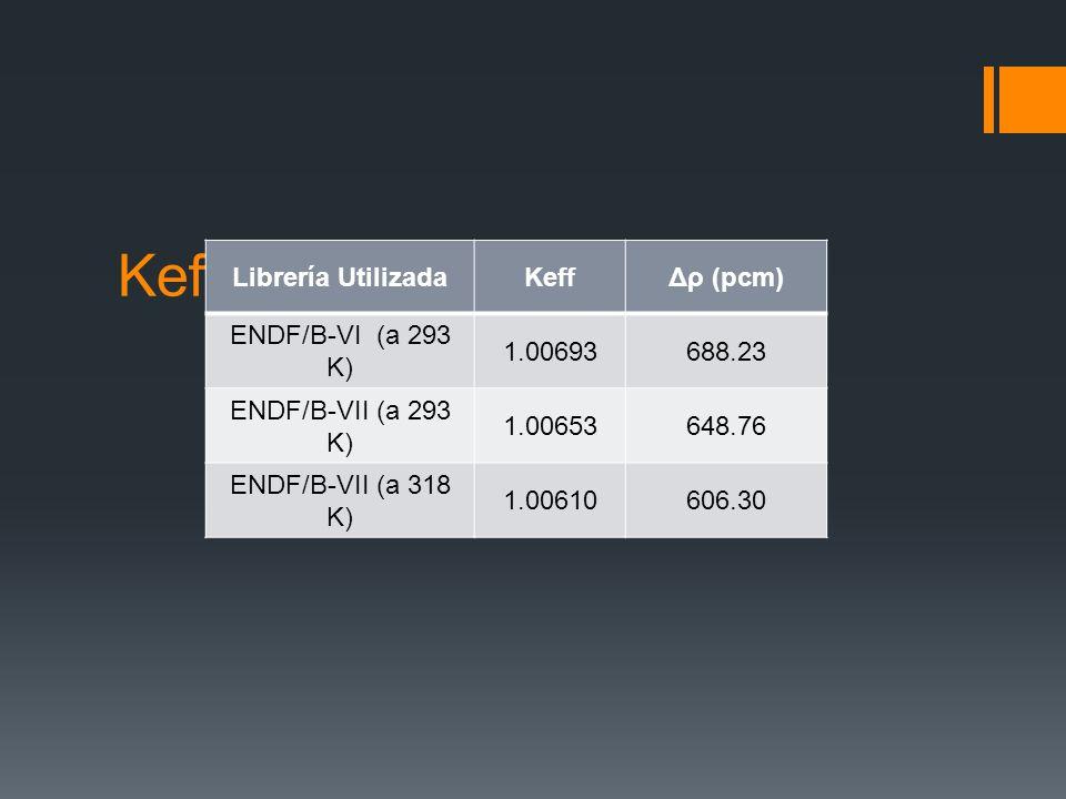 Keff para dos librerías Librería UtilizadaKeffΔρ (pcm) ENDF/B-VI (a 293 K) 1.00693688.23 ENDF/B-VII (a 293 K) 1.00653648.76 ENDF/B-VII (a 318 K) 1.006