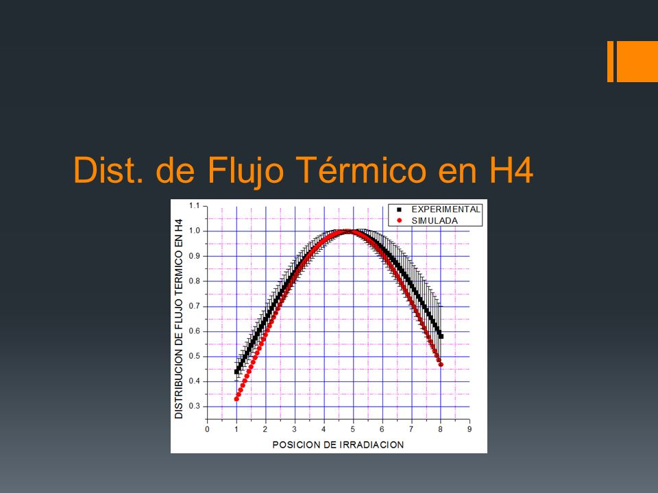 Dist. de Flujo Térmico en H4