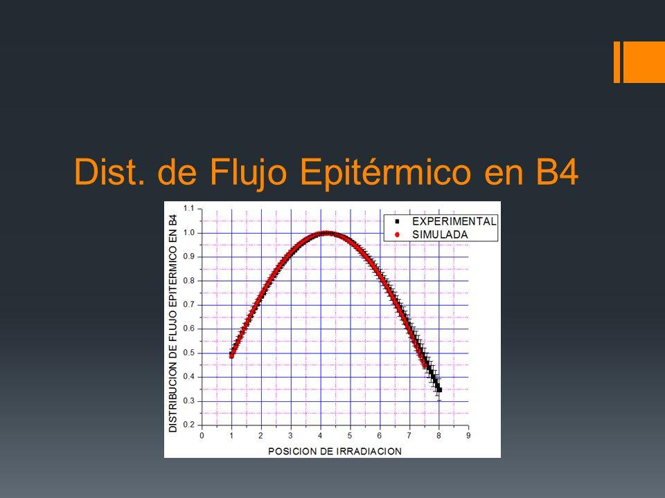Dist. de Flujo Epitérmico en B4