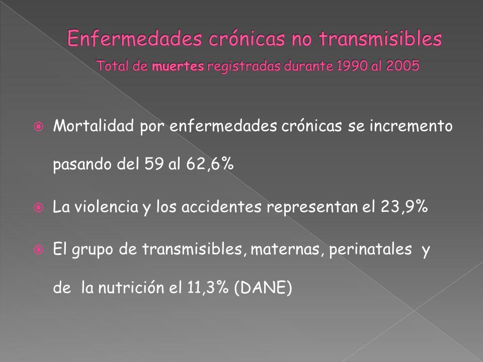 Mortalidad por enfermedades crónicas se incremento pasando del 59 al 62,6% La violencia y los accidentes representan el 23,9% El grupo de transmisible