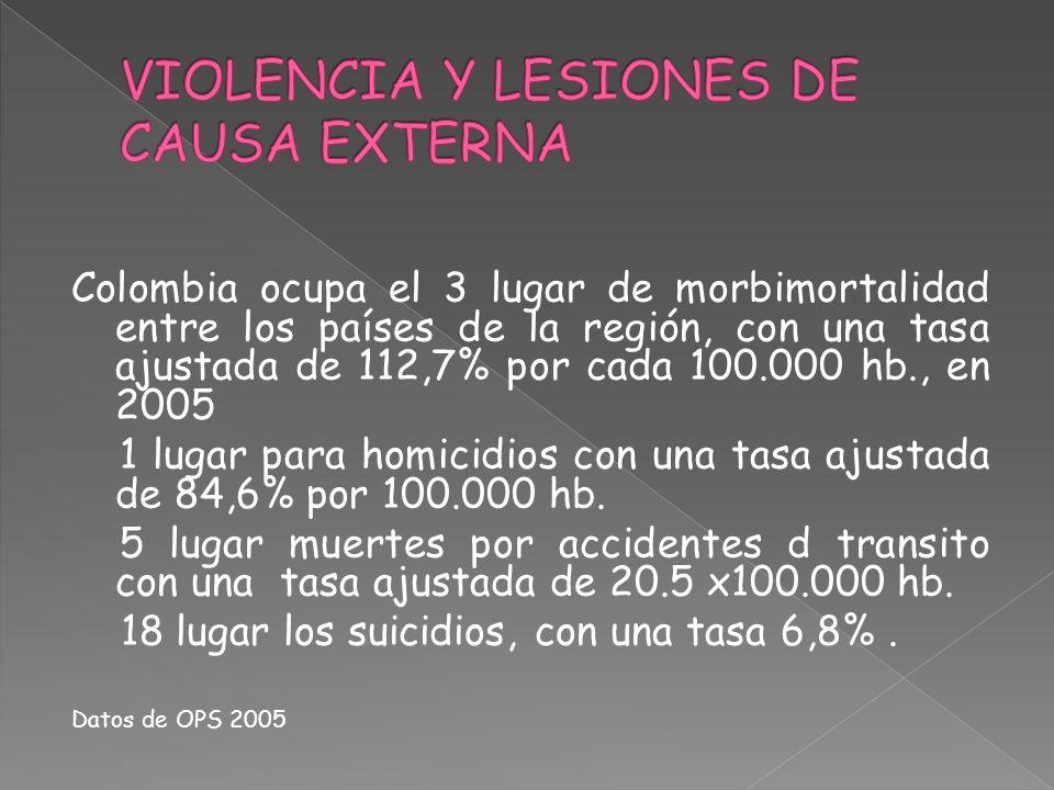 Colombia ocupa el 3 lugar de morbimortalidad entre los países de la región, con una tasa ajustada de 112,7% por cada 100.000 hb., en 2005 1 lugar para
