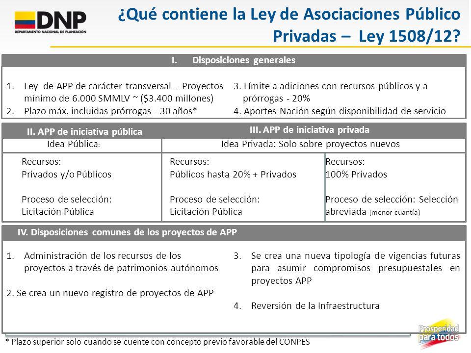 Fuente: Estudio Diseño de la estrategia de vinculación de capital privado para soluciones de infraestructura de sedes judiciales y sede Superintendencia de Notariado y Registro Bogotá D.C.
