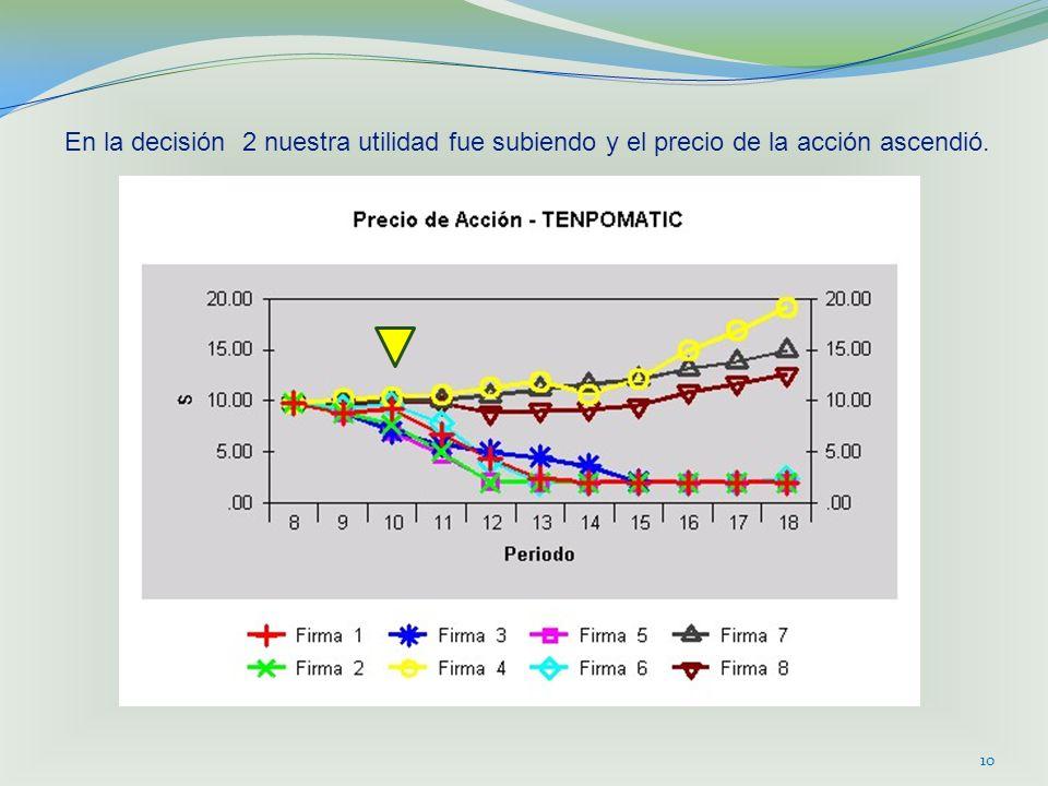 10 En la decisión 2 nuestra utilidad fue subiendo y el precio de la acción ascendió.