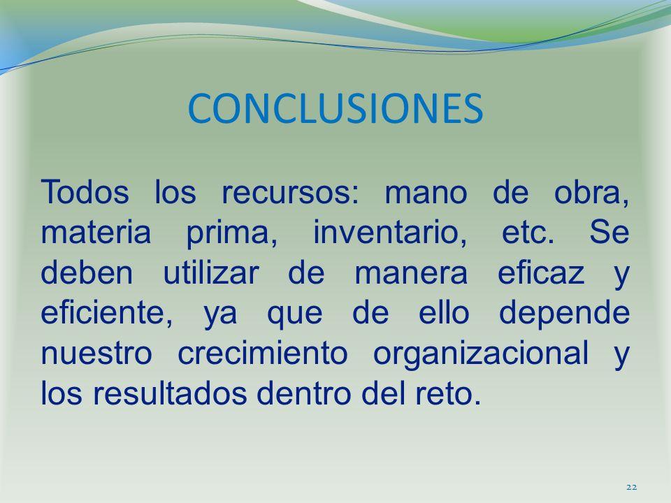 CONCLUSIONES Todos los recursos: mano de obra, materia prima, inventario, etc. Se deben utilizar de manera eficaz y eficiente, ya que de ello depende