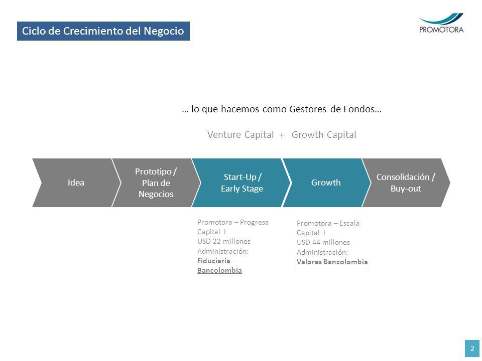 Ciclo de Crecimiento del Negocio … lo que hacemos como Gestores de Fondos… Venture Capital + Growth Capital Idea Prototipo / Plan de Negocios Start-Up