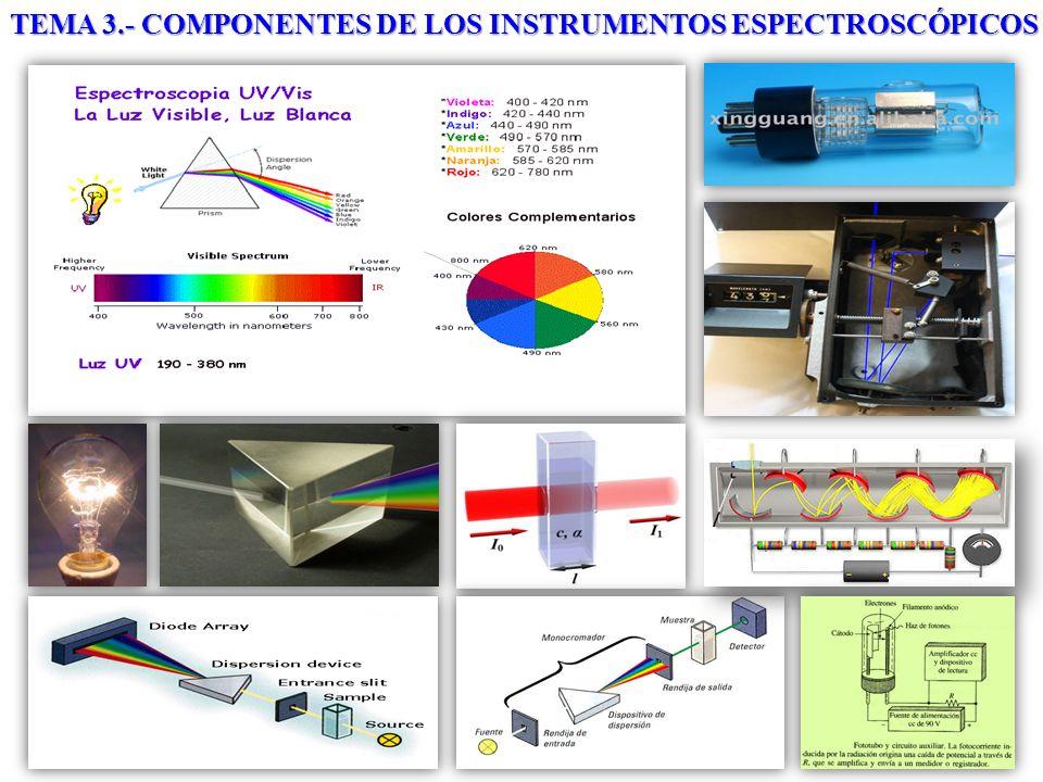 ANÁLISIS INSTRUMENTAL I Departamento de Química Analítica y Tecnología de Alimentos TEMA 3.- COMPONENTES DE LOS INSTRUMENTOS ESPECTROSCÓPICOS Elementos básicos de la instrumentación utilizada.