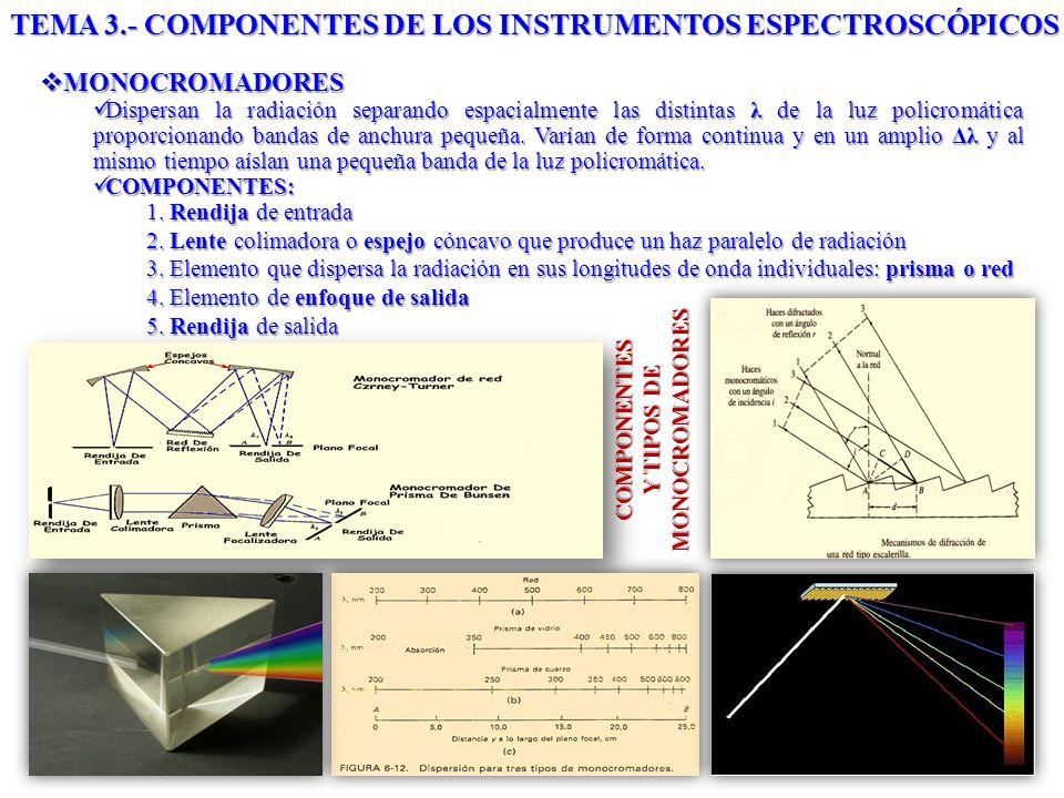 MONOCROMADORES MONOCROMADORES Dispersan la radiación separando espacialmente las distintas λ de la luz policromática proporcionando bandas de anchura