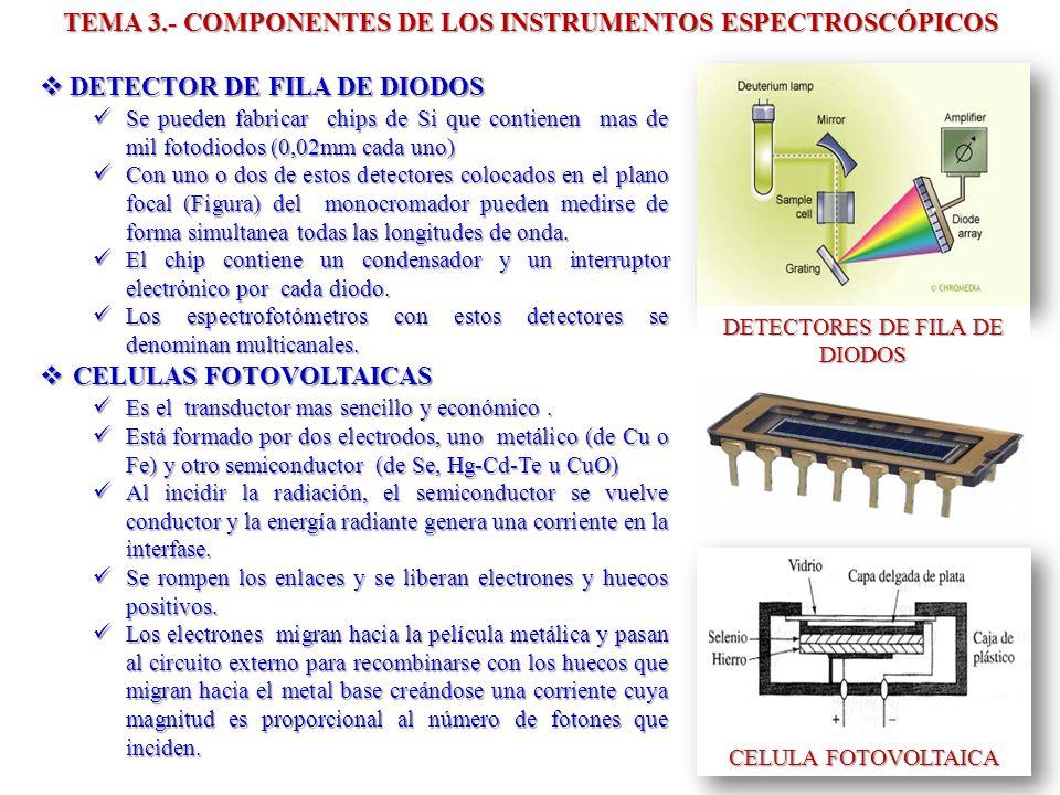 TEMA 3.- COMPONENTES DE LOS INSTRUMENTOS ESPECTROSCÓPICOS DETECTOR DE FILA DE DIODOS DETECTOR DE FILA DE DIODOS Se pueden fabricar chips de Si que con