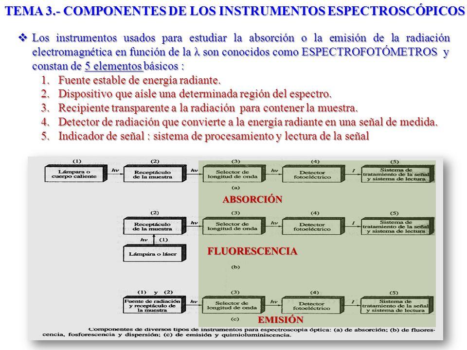 TEMA 3.- COMPONENTES DE LOS INSTRUMENTOS ESPECTROSCÓPICOS Los instrumentos usados para estudiar la absorción o la emisión de la radiación electromagné